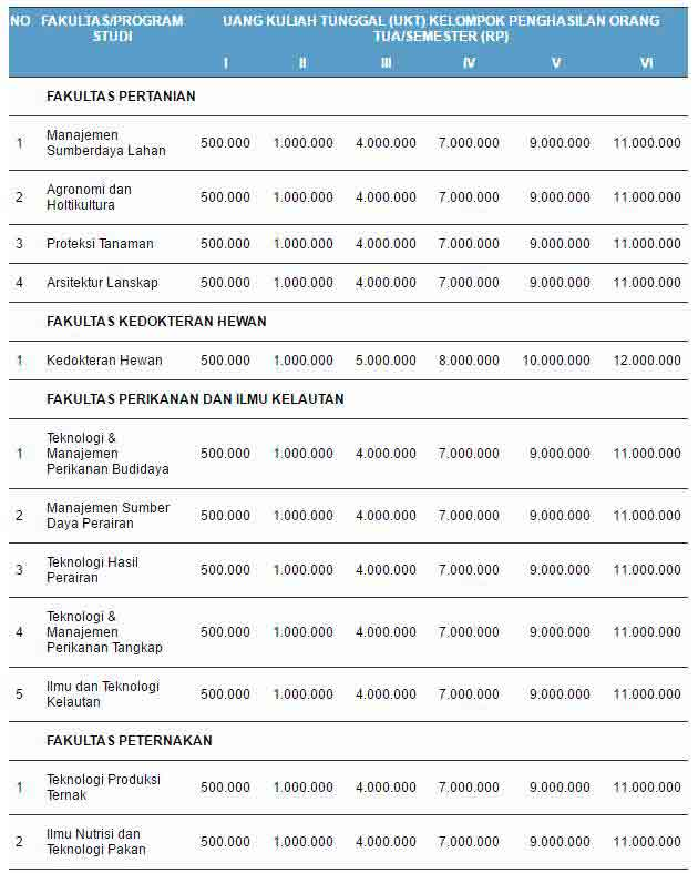 Biaya Kuliah Jenjang Sarjana IPB 1