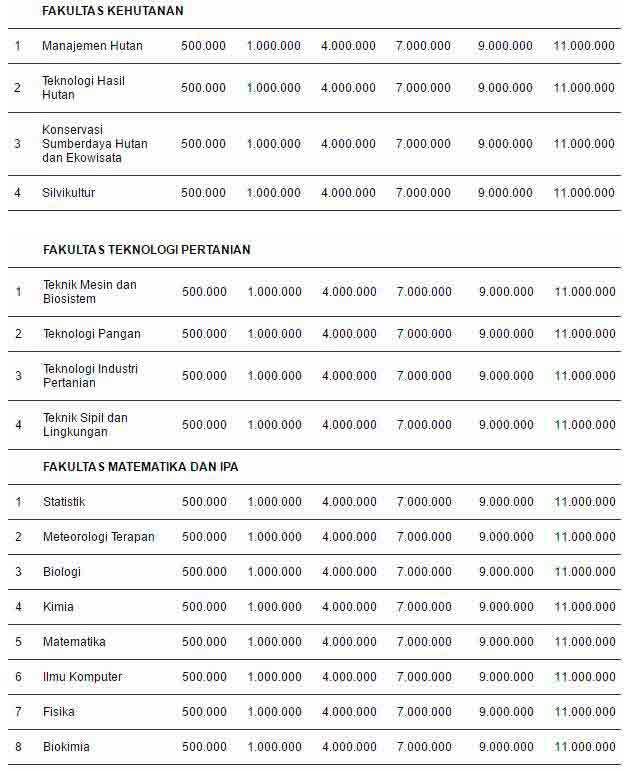 Biaya Kuliah Jenjang Sarjana IPB 2