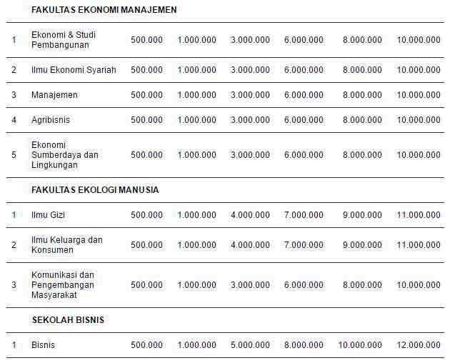 Biaya Kuliah Jenjang Sarjana IPB 3