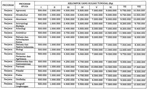 Biaya Kuliah UGM 1